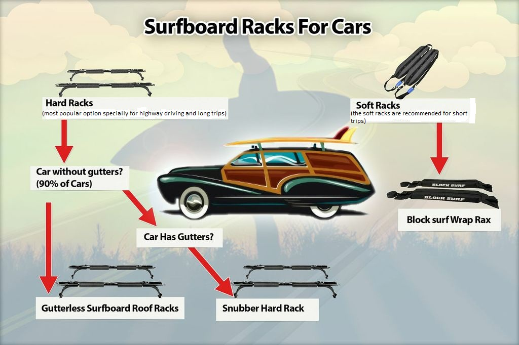 Surf Rack For Car >> Infographic The Type Of Car Roof Rack That You Ll Need